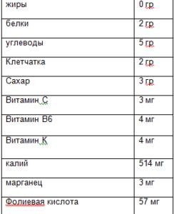 таблица полезных элементов
